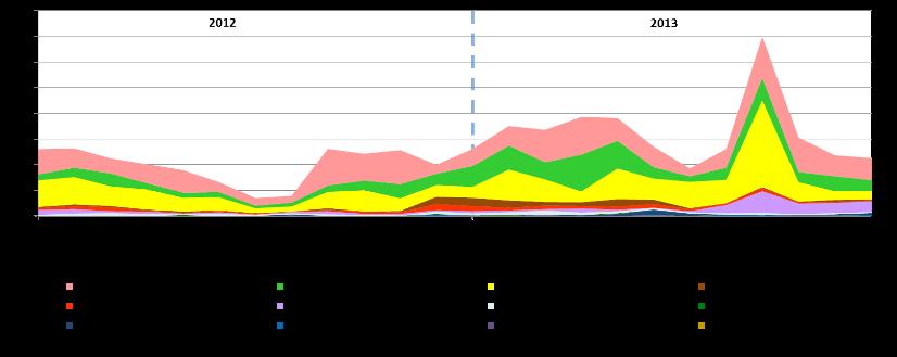 2012-2013 incidentai