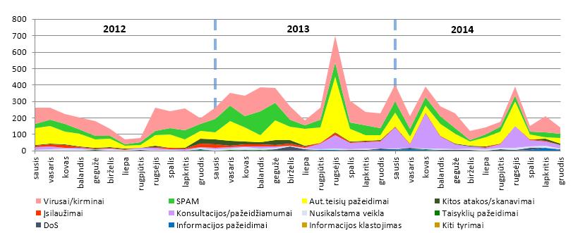 2012-2014 incidentai