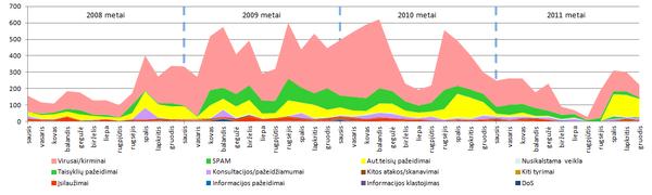 Saugumo incidentų sudėties pokyčiai nuo 2008 iki 2011