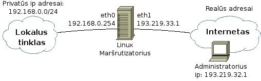 http://cert.litnet.lt/wp-content/uploads/2015/05/nat_pvz.png