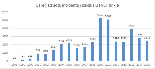 incidentai1998-2015